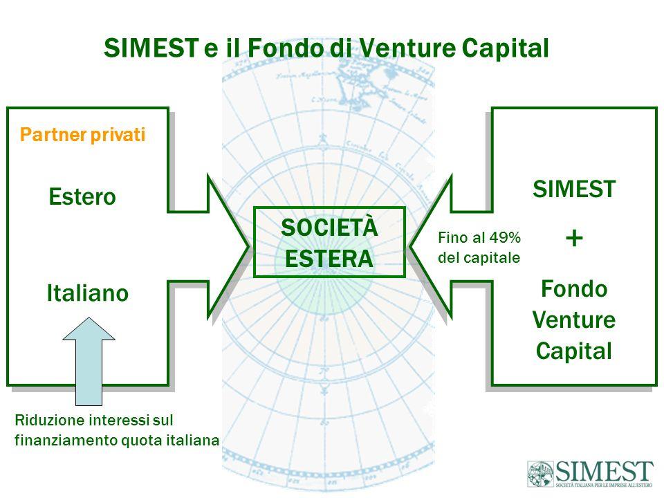 SIMEST e il Fondo di Venture Capital SOCIETÀ ESTERA Italiano SIMEST + Fondo Venture Capital SIMEST + Fondo Venture Capital Fino al 49% del capitale Partner privati Estero Riduzione interessi sul finanziamento quota italiana