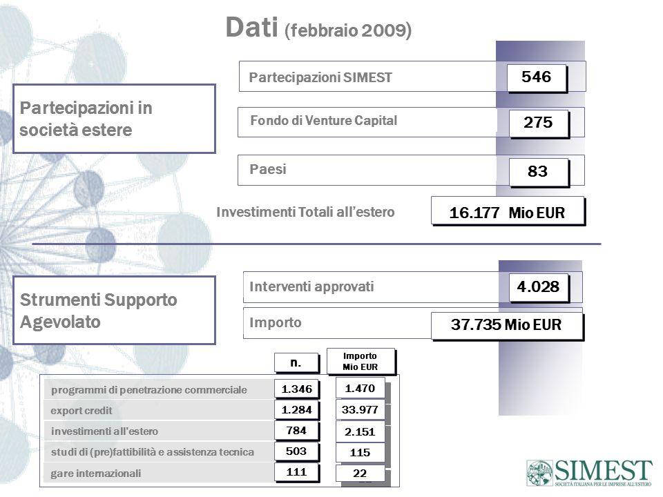Dati (febbraio 2009 ) Partecipazioni in società estere Strumenti Supporto Agevolato Investimenti Totali allestero Partecipazioni SIMEST 546 16.177 Mio