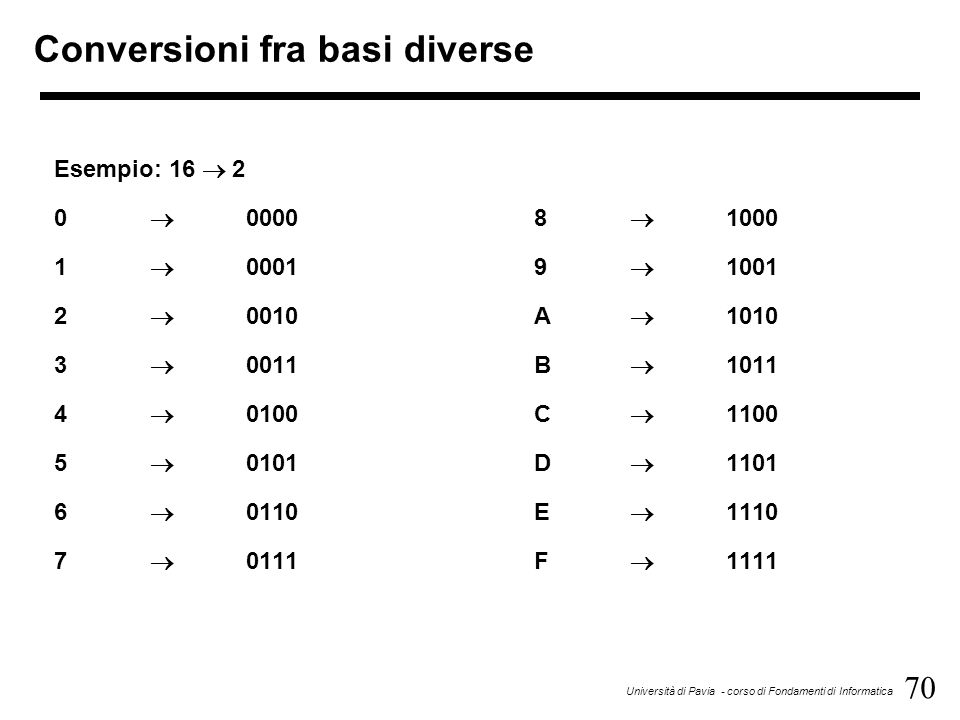 70 Università di Pavia - corso di Fondamenti di Informatica Conversioni fra basi diverse Esempio: 16 2 0 00008 1000 1 00019 1001 2 0010A 1010 3 0011B