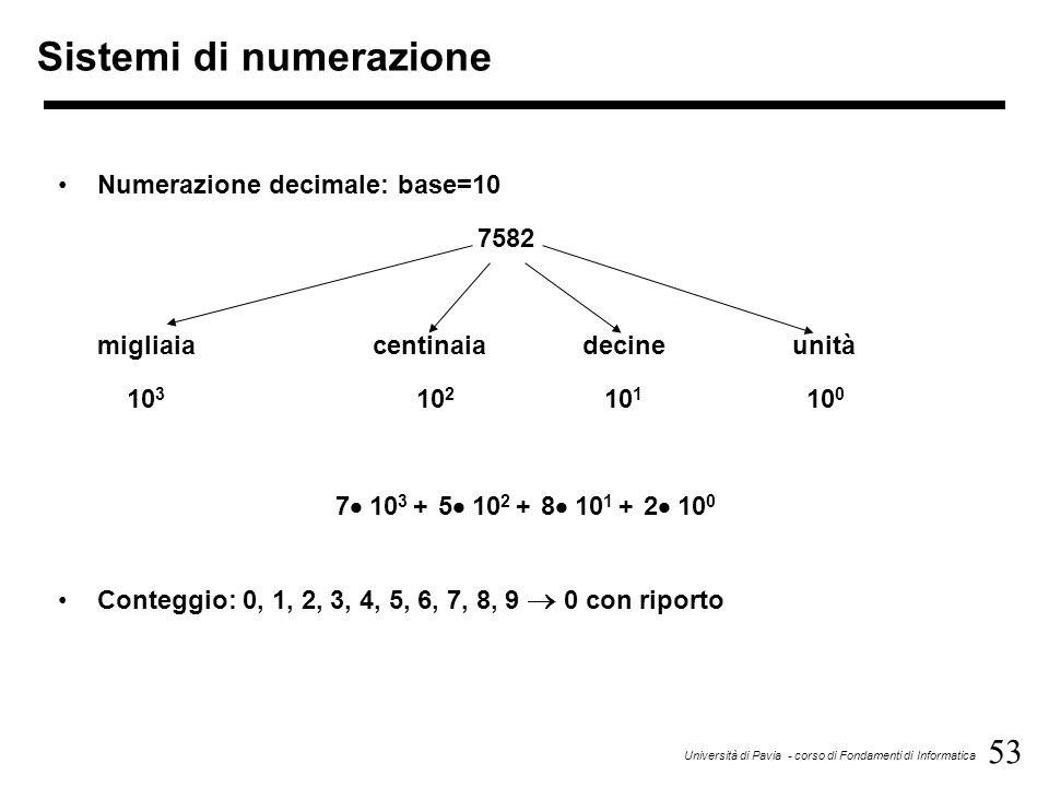 53 Università di Pavia - corso di Fondamenti di Informatica Sistemi di numerazione Numerazione decimale: base=10 7582 migliaiacentinaiadecineunità 10