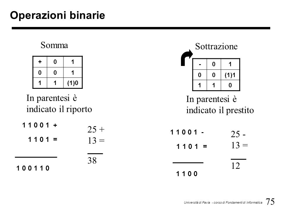75 Università di Pavia - corso di Fondamenti di Informatica Operazioni binarie 1 1 0 0 1 + 1 1 0 1 = ___________ 1 0 0 1 1 0 +01 001 11(1)0 -01 00(1)1