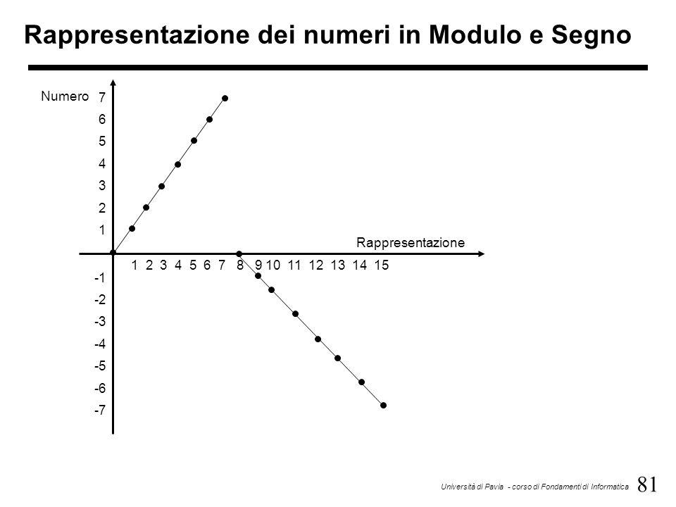 81 Università di Pavia - corso di Fondamenti di Informatica Rappresentazione dei numeri in Modulo e Segno 1 2 3 4 5 6 7 8 9 10 11 12 13 14 15 76543217
