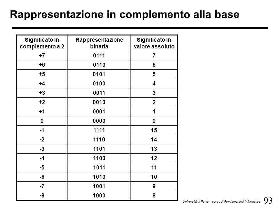 93 Università di Pavia - corso di Fondamenti di Informatica Rappresentazione in complemento alla base Significato in complemento a 2 Rappresentazione