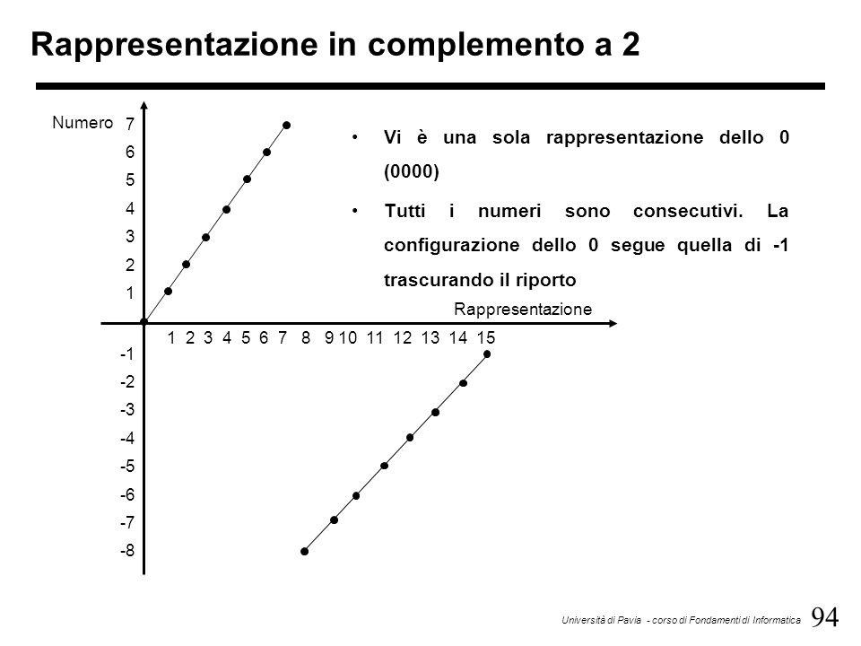 94 Università di Pavia - corso di Fondamenti di Informatica Rappresentazione in complemento a 2 Vi è una sola rappresentazione dello 0 (0000) Tutti i