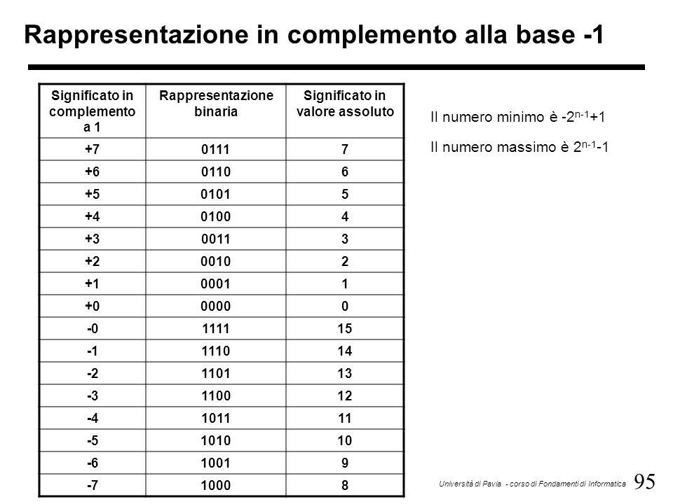 95 Università di Pavia - corso di Fondamenti di Informatica Rappresentazione in complemento alla base -1 Significato in complemento a 1 Rappresentazio