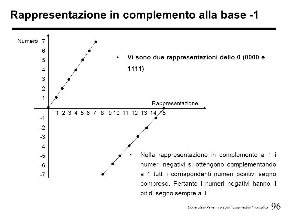 96 Università di Pavia - corso di Fondamenti di Informatica Rappresentazione in complemento alla base -1 Vi sono due rappresentazioni dello 0 (0000 e