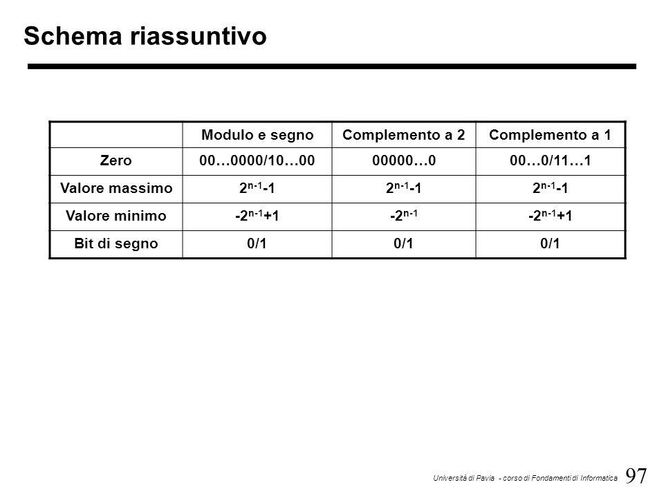 97 Università di Pavia - corso di Fondamenti di Informatica Schema riassuntivo Modulo e segnoComplemento a 2Complemento a 1 Zero00…0000/10…0000000…000