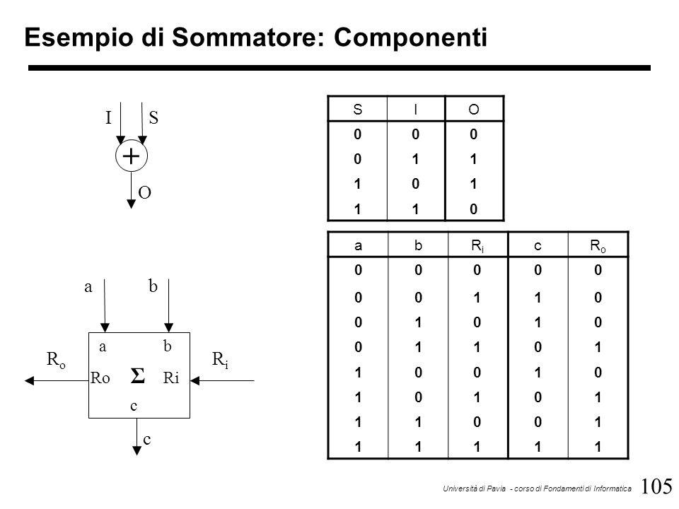 105 Università di Pavia - corso di Fondamenti di Informatica Esempio di Sommatore: Componenti abRiRi cRoRo 00000 00110 01010 01101 10010 10101 11001 1