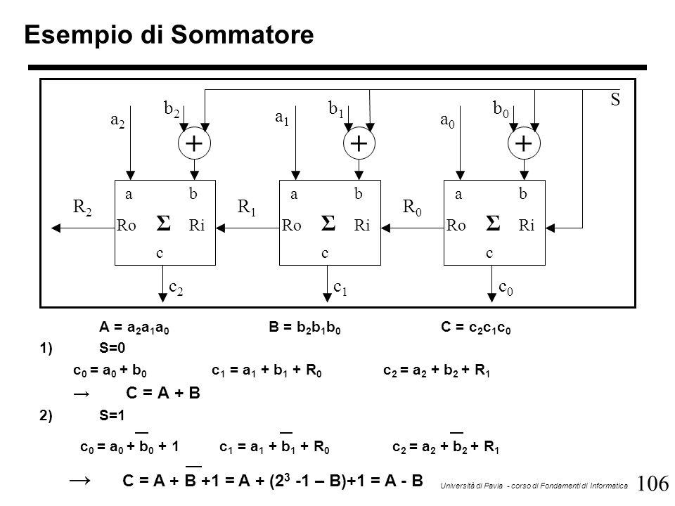 106 Università di Pavia - corso di Fondamenti di Informatica A = a 2 a 1 a 0 B = b 2 b 1 b 0 C = c 2 c 1 c 0 1)S=0 c 0 = a 0 + b 0 c 1 = a 1 + b 1 + R