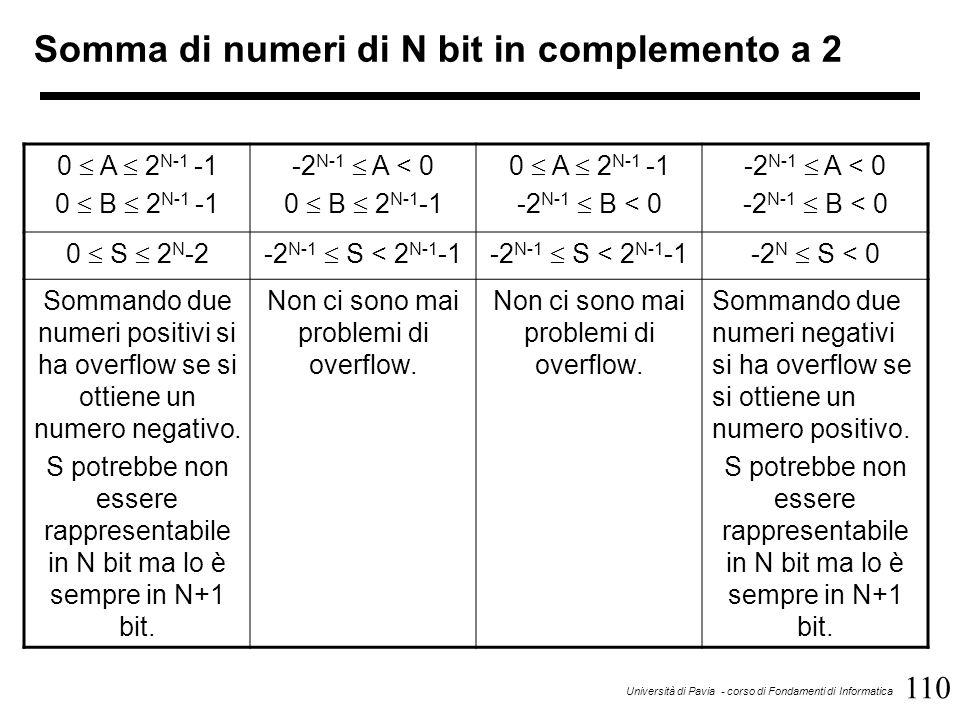 110 Università di Pavia - corso di Fondamenti di Informatica Somma di numeri di N bit in complemento a 2 0 A 2 N-1 -1 0 B 2 N-1 -1 -2 N-1 A < 0 0 B 2