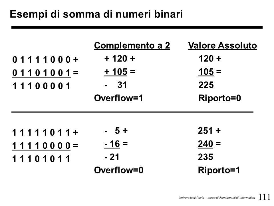 111 Università di Pavia - corso di Fondamenti di Informatica Esempi di somma di numeri binari Complemento a 2 + 120 + + 105 = - 31 Overflow=1 0 1 1 1