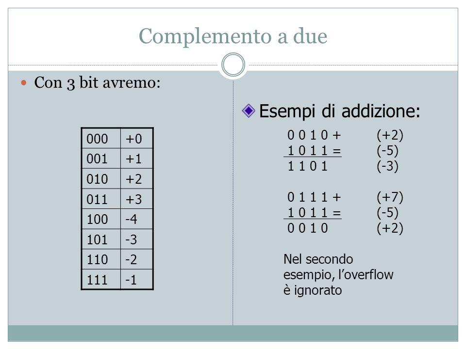 Complemento a due Con 3 bit avremo: 000+0 001+1 010+2 011+3 100-4 101-3 110-2 111 Esempi di addizione: 0 0 1 0 + (+2) 1 0 1 1 =(-5) 1 1 0 1(-3) 0 1 1