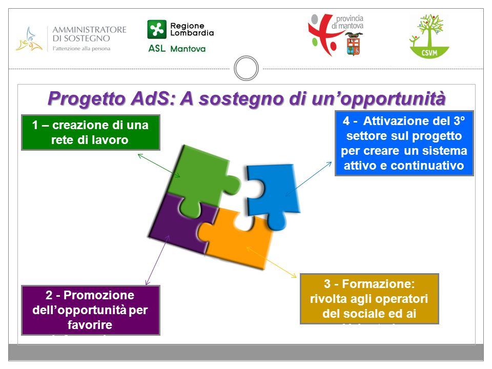 Progetto AdS: A sostegno di unopportunità 3 - Formazione: rivolta agli operatori del sociale ed ai Volontari 2 - Promozione dellopportunità per favori