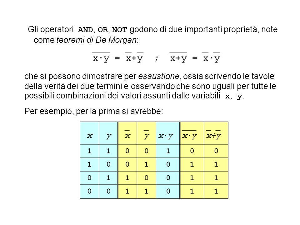 Gli operatori AND, OR, NOT godono di due importanti proprietà, note come teoremi di De Morgan: che si possono dimostrare per esaustione, ossia scriven