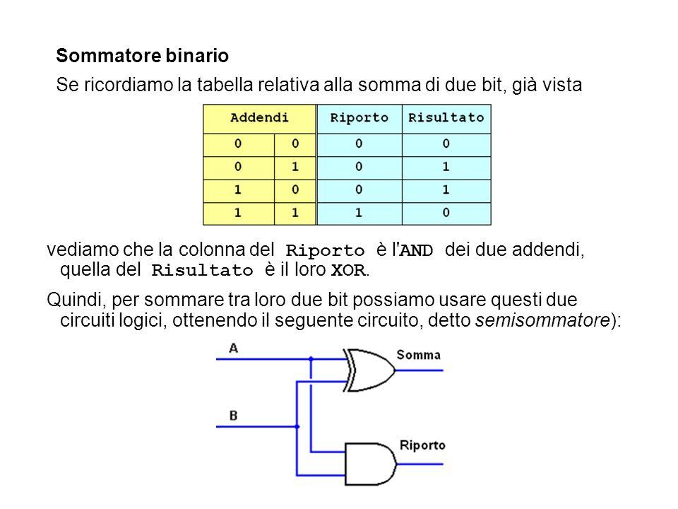 Sommatore binario Se ricordiamo la tabella relativa alla somma di due bit, già vista vediamo che la colonna del Riporto è l' AND dei due addendi, quel