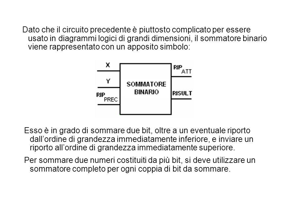 Dato che il circuito precedente è piuttosto complicato per essere usato in diagrammi logici di grandi dimensioni, il sommatore binario viene rappresen