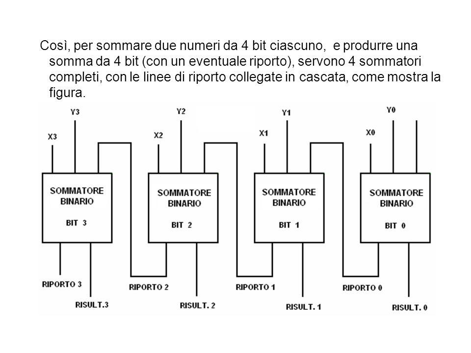 Così, per sommare due numeri da 4 bit ciascuno, e produrre una somma da 4 bit (con un eventuale riporto), servono 4 sommatori completi, con le linee d