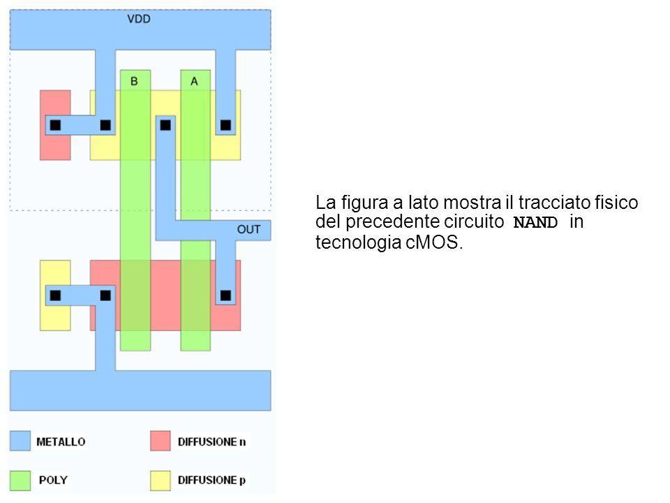 La figura a lato mostra il tracciato fisico del precedente circuito NAND in tecnologia cMOS.