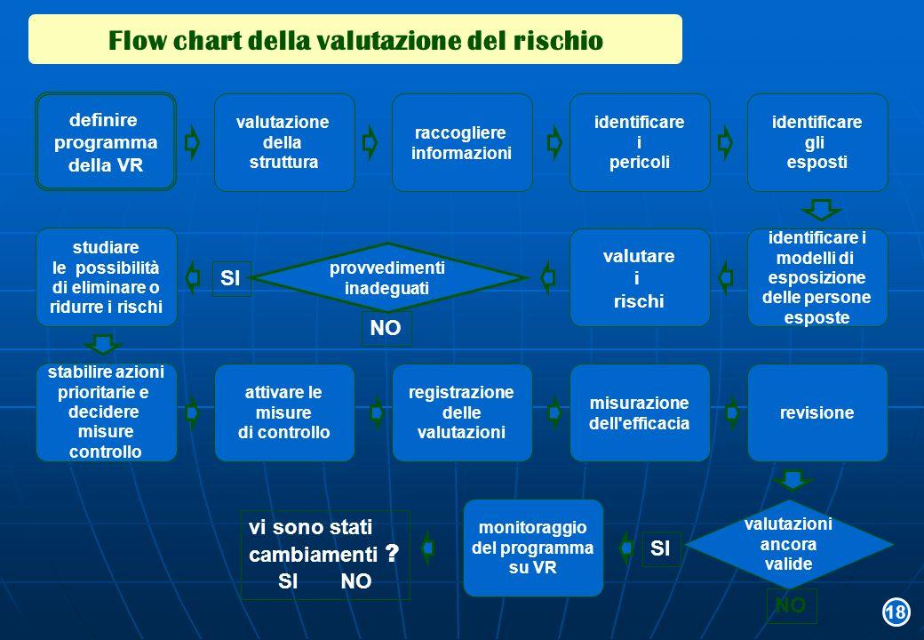 Flow chart della valutazione del rischio definire programma della VR misurazione dell'efficacia raccogliere informazioni identificare i pericoli studi