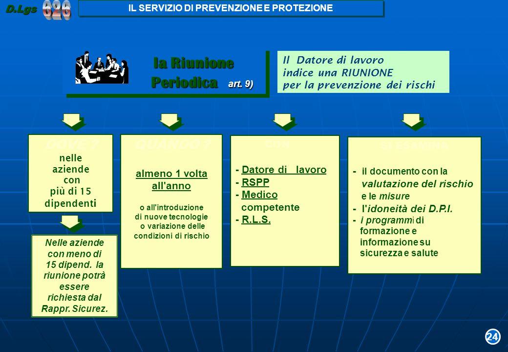 Il Datore di lavoro indice una RIUNIONE per la prevenzione dei rischi CON - Datore di lavoro - RSPP - Medico competente - R.L.S. SI ESAMINA - il docum