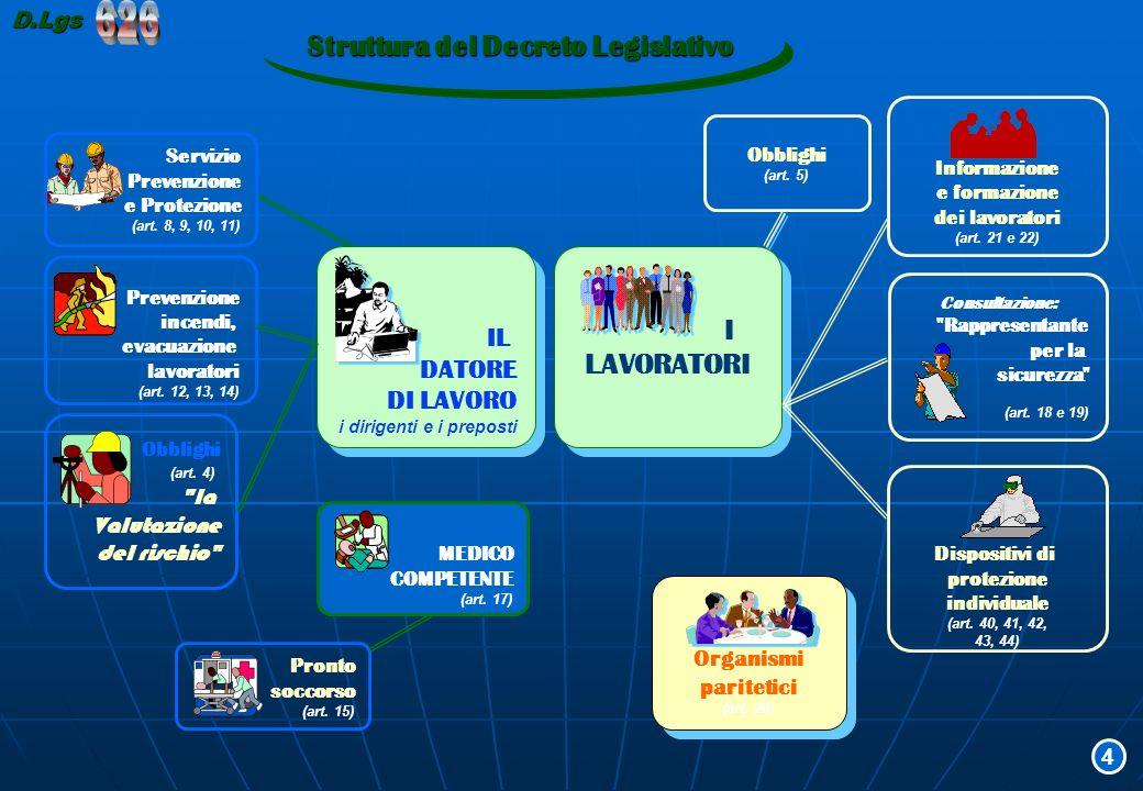 Il D.Lgs.626 funziona se: DATORE DI LAVORO RESPONSABILE del S.P.P.