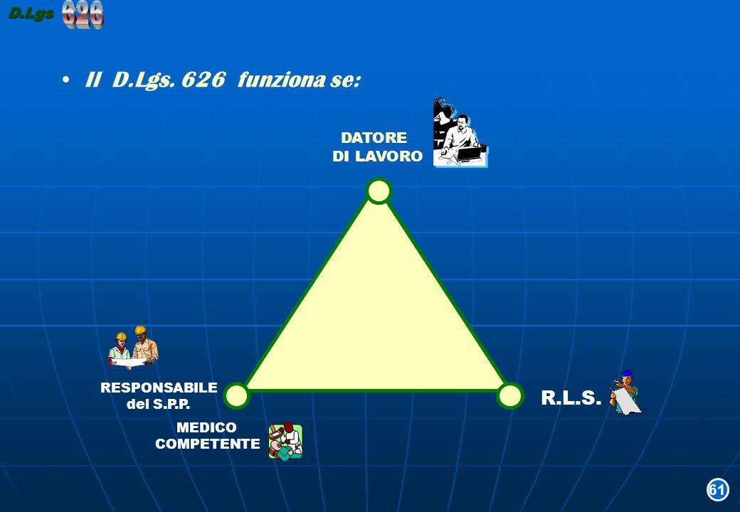 Il D.Lgs. 626 funziona se: DATORE DI LAVORO RESPONSABILE del S.P.P. MEDICO COMPETENTE R.L.S. 61D.Lgs