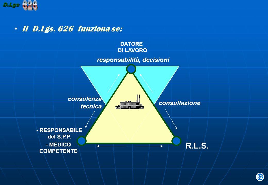 DATORE DI LAVORO - RESPONSABILE del S.P.P. - MEDICO COMPETENTE R.L.S. consulenza tecnica consultazione responsabilità, decisioni Il D.Lgs. 626 funzion