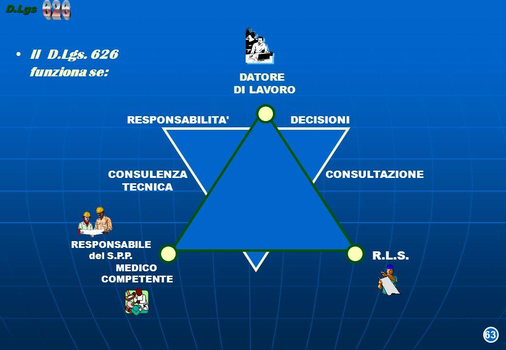 Il D.Lgs. 626 funziona se: DATORE DI LAVORO RESPONSABILE del S.P.P. MEDICO COMPETENTE R.L.S. RESPONSABILITA' DECISIONI CONSULENZA TECNICA CONSULTAZION
