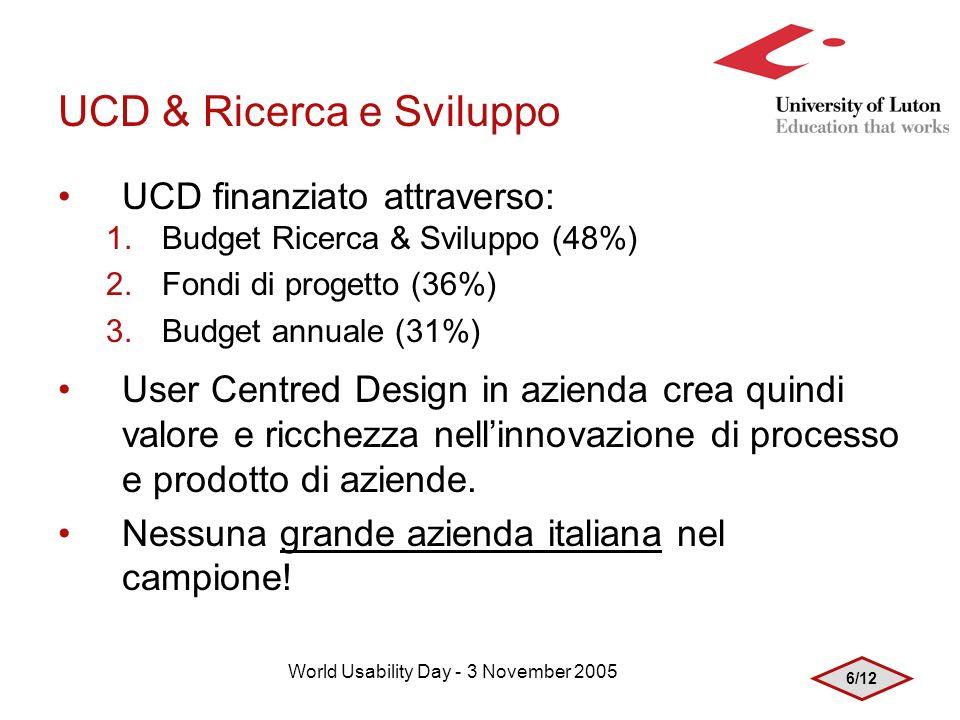 6/12 World Usability Day - 3 November 2005 UCD & Ricerca e Sviluppo UCD finanziato attraverso: 1.Budget Ricerca & Sviluppo (48%) 2.Fondi di progetto (36%) 3.Budget annuale (31%) User Centred Design in azienda crea quindi valore e ricchezza nellinnovazione di processo e prodotto di aziende.