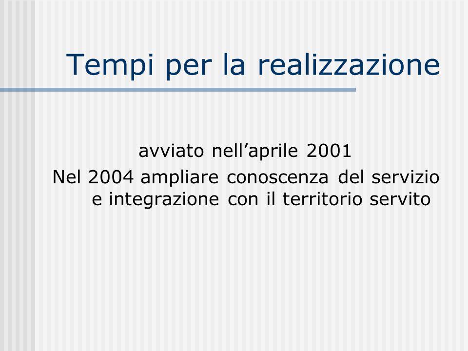 Tempi per la realizzazione avviato nellaprile 2001 Nel 2004 ampliare conoscenza del servizio e integrazione con il territorio servito