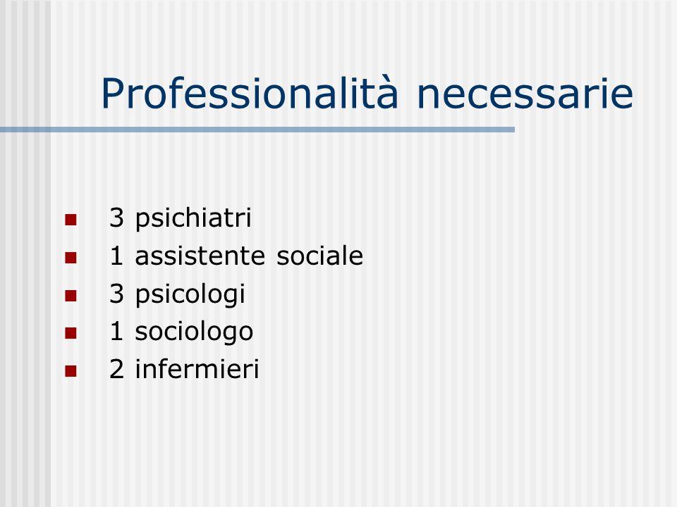 Professionalità necessarie 3 psichiatri 1 assistente sociale 3 psicologi 1 sociologo 2 infermieri