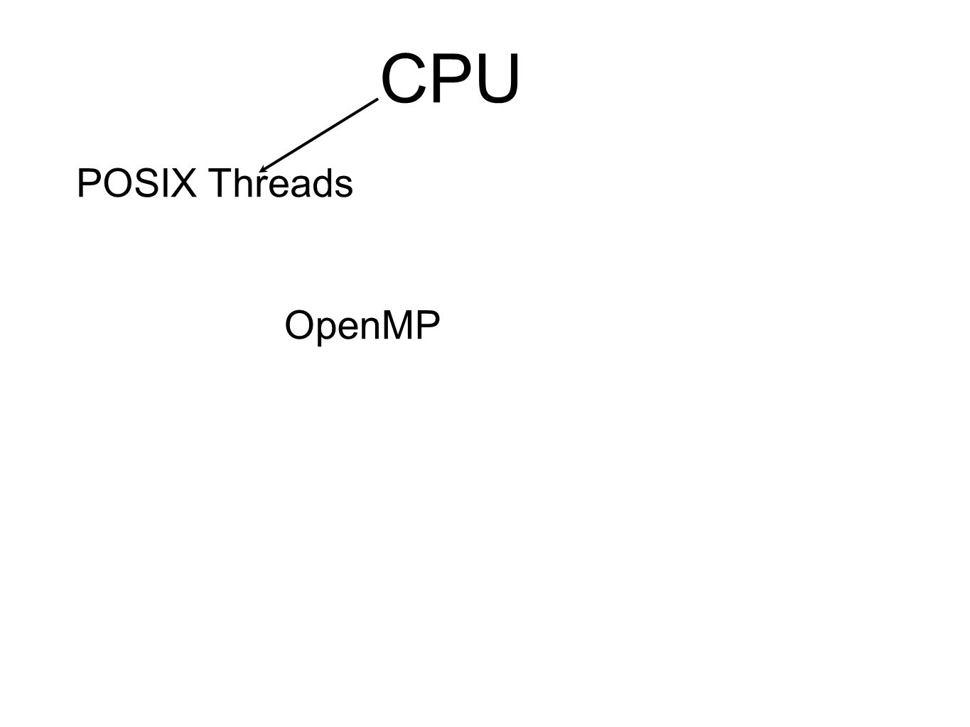 POSIX Threads, or Pthreads, is a POSIX standard for threads.