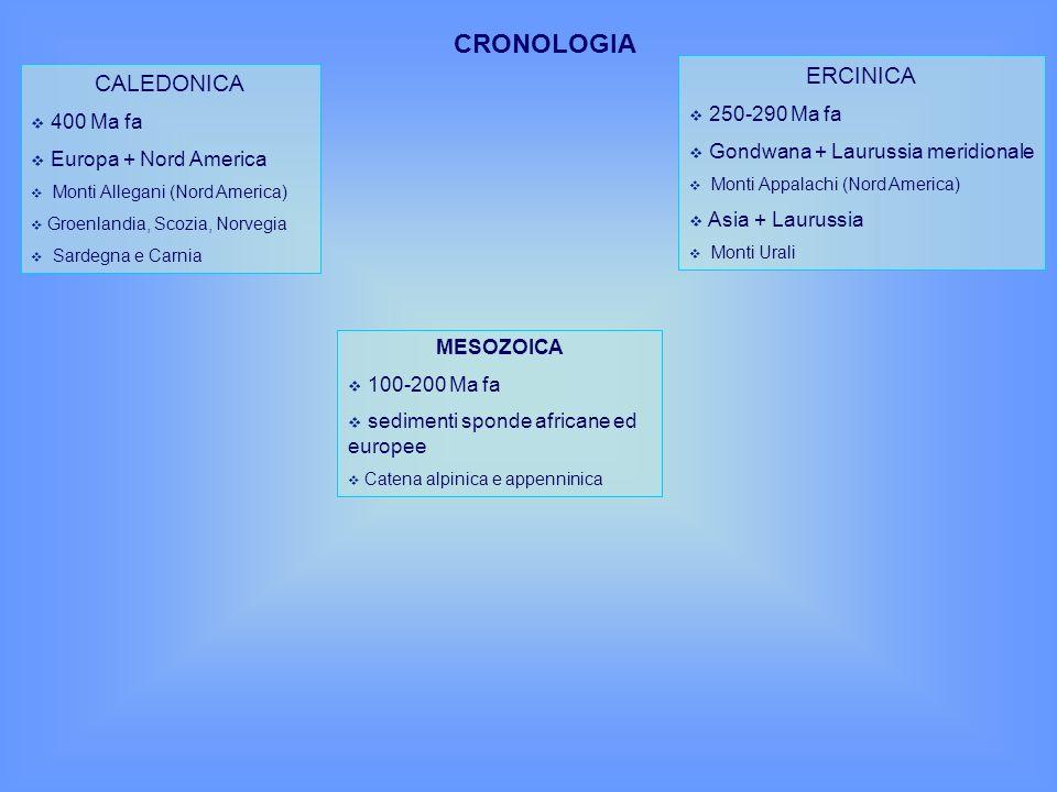 CALEDONICA 400 Ma fa Europa + Nord America Monti Allegani (Nord America) Groenlandia, Scozia, Norvegia Sardegna e Carnia ERCINICA 250-290 Ma fa Gondwa