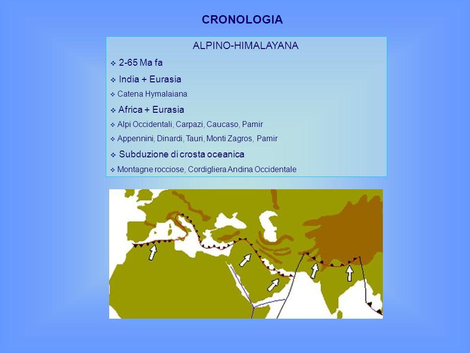 ALPINO-HIMALAYANA 2-65 Ma fa India + Eurasia Catena Hymalaiana Africa + Eurasia Alpi Occidentali, Carpazi, Caucaso, Pamir Appennini, Dinardi, Tauri, M