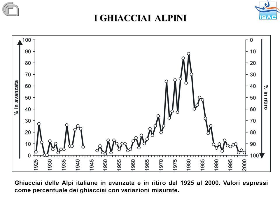 I GHIACCIAI ALPINI Ghiacciai delle Alpi italiane in avanzata e in ritiro dal 1925 al 2000. Valori espressi come percentuale dei ghiacciai con variazio
