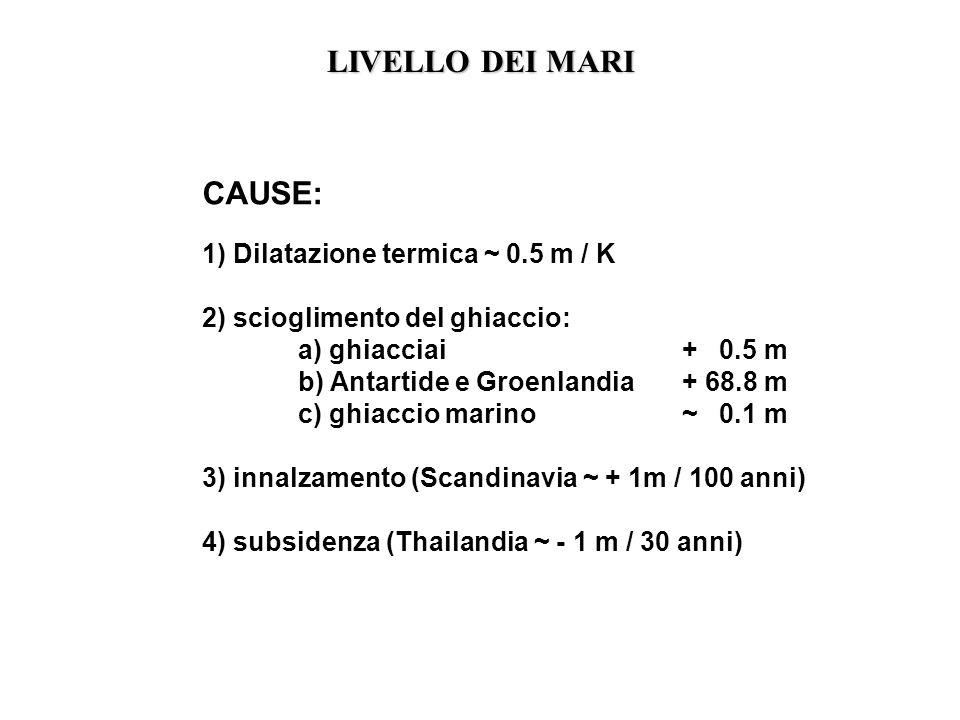 LIVELLO DEI MARI CAUSE: 1) Dilatazione termica ~ 0.5 m / K 2) scioglimento del ghiaccio: a) ghiacciai + 0.5 m b) Antartide e Groenlandia+ 68.8 m c) gh