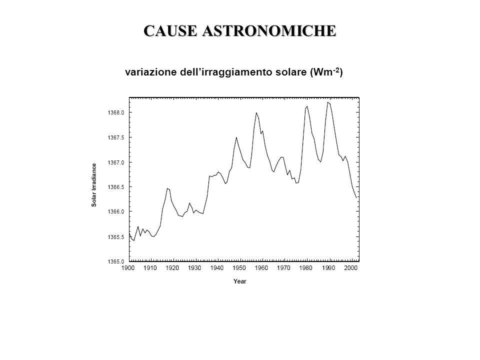 CAUSE ASTRONOMICHE variazione dellirraggiamento solare (Wm -2 )