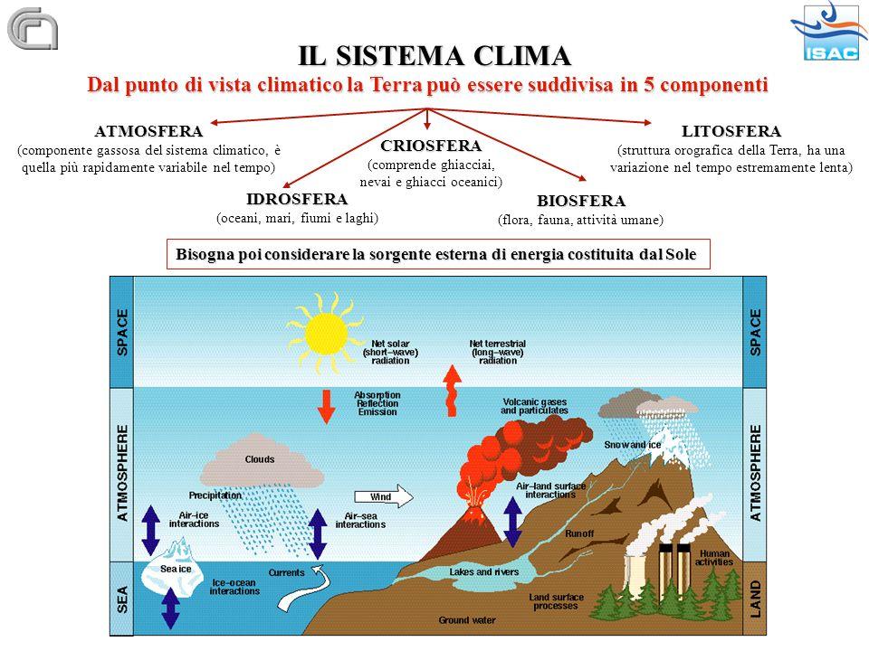 LIVELLO DEI MARI CAUSE: 1) Dilatazione termica ~ 0.5 m / K 2) scioglimento del ghiaccio: a) ghiacciai + 0.5 m b) Antartide e Groenlandia+ 68.8 m c) ghiaccio marino~ 0.1 m 3) innalzamento (Scandinavia ~ + 1m / 100 anni) 4) subsidenza (Thailandia ~ - 1 m / 30 anni)