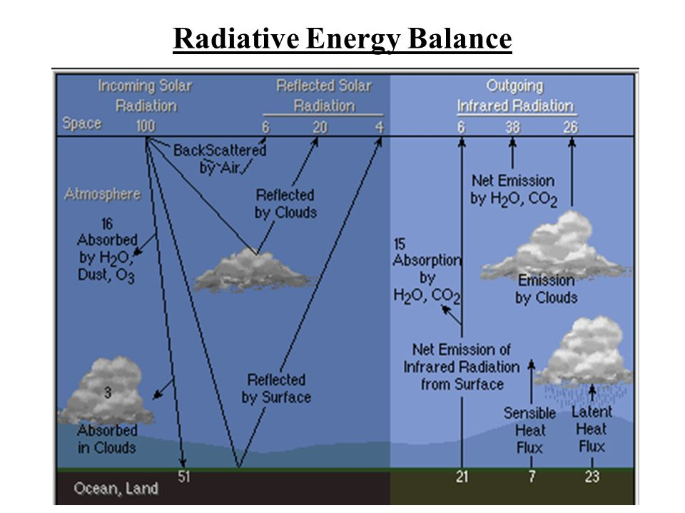 VARIAZIONI CLIMATICHE NATURALIANTROPICHE VARIAZIONE DELLA RADIAZIONE SOLARE ERUZIONI VULCANICHE INTERAZIONI TRA LE DIVERSE COMPONENTI DEL SISTEMA CLIMA El Niño Diretta Indiretta Interazione atmosfera-oceano Milankovitch Attività Solare IMMISSIONE DI GAS SERRA IN ATMOSFERA SO 2 CO 2 O 3 Incendi Combustibili fossili DERIVA DEI CONTINENTI CO 2 CH 4 Allevamenti CH 4 SO 2 CO 2 Immissione di aerosols IMMISSIONE DI AEROSOLS IN ATMOSFERA Black Carbon, Organic Carbon Incendi Combustibili fossili Black Carbon SFRUTTAMENTO DEL TERRENO Variazioni di albedo Riduzione delle foreste Forzanti sul sistema