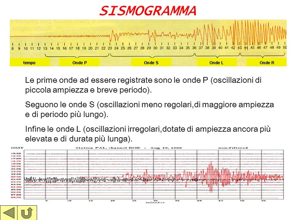 I SISMOGRAFI Come funziona un sismografo? Una massa inerte viene sospesa con una molla o con un pendolo,non in modo rigido,ad un supporto solidale con