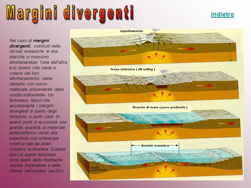 Nel caso di margini divergenti, costituiti dalle dorsali oceaniche le due placche si muovono allontanandosi l'una dall'altra e lo spazio che viene a c