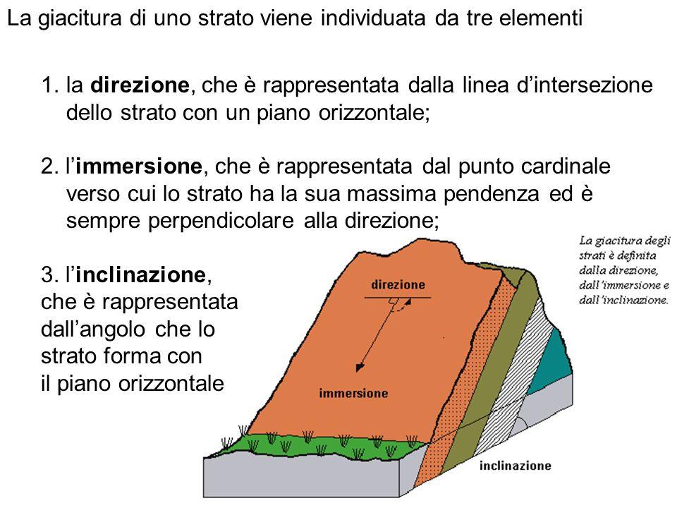 La giacitura di uno strato viene individuata da tre elementi 1.la direzione, che è rappresentata dalla linea dintersezione dello strato con un piano orizzontale; 2.