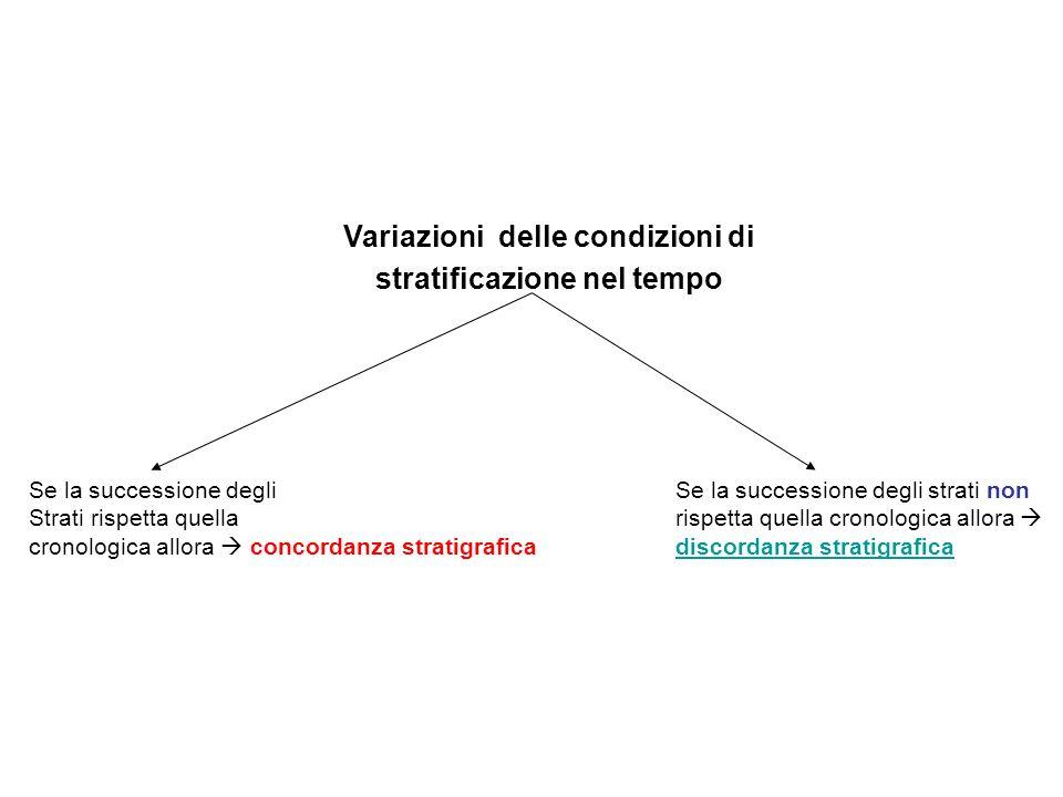 Variazioni delle condizioni di stratificazione nel tempo Se la successione degli Strati rispetta quella cronologica allora concordanza stratigrafica Se la successione degli strati non rispetta quella cronologica allora discordanza stratigrafica discordanza stratigrafica