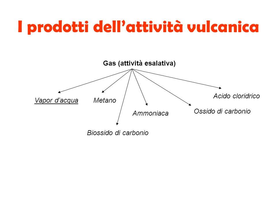 Gas (attività esalativa) Vapor dacqua Biossido di carbonio Acido cloridrico Ammoniaca Ossido di carbonio Metano
