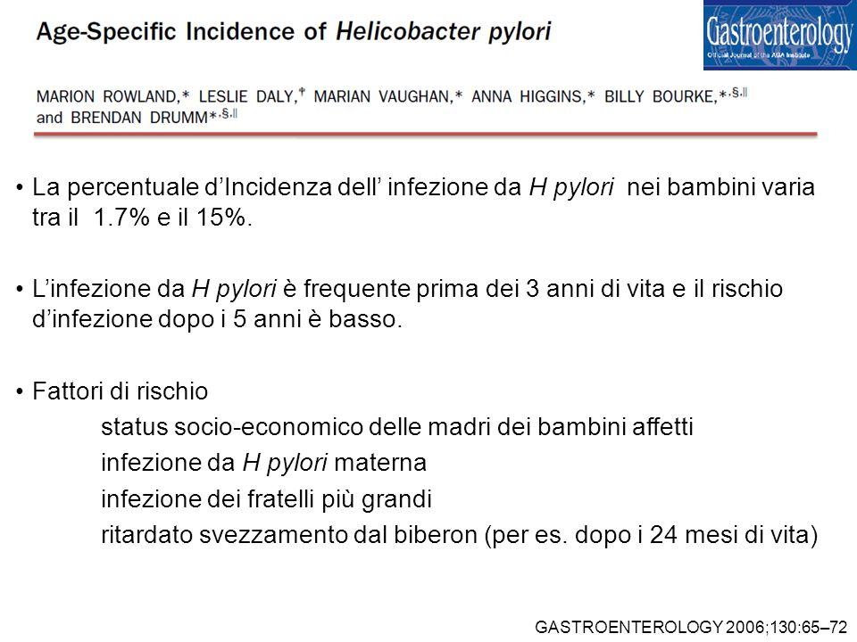 La percentuale dIncidenza dell infezione da H pylori nei bambini varia tra il 1.7% e il 15%. Linfezione da H pylori è frequente prima dei 3 anni di vi