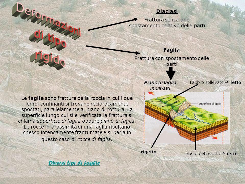 Diaclasi Frattura senza uno spostamento relativo delle parti Faglia Frattura con spostamento delle parti Le faglie sono fratture della roccia in cui i
