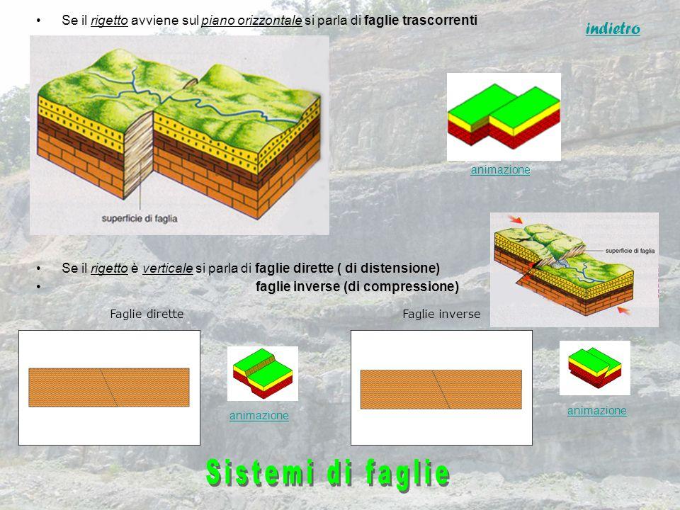 faglie trascorrentiSe il rigetto avviene sul piano orizzontale si parla di faglie trascorrenti faglie dirette ( di distensione)Se il rigetto è vertica