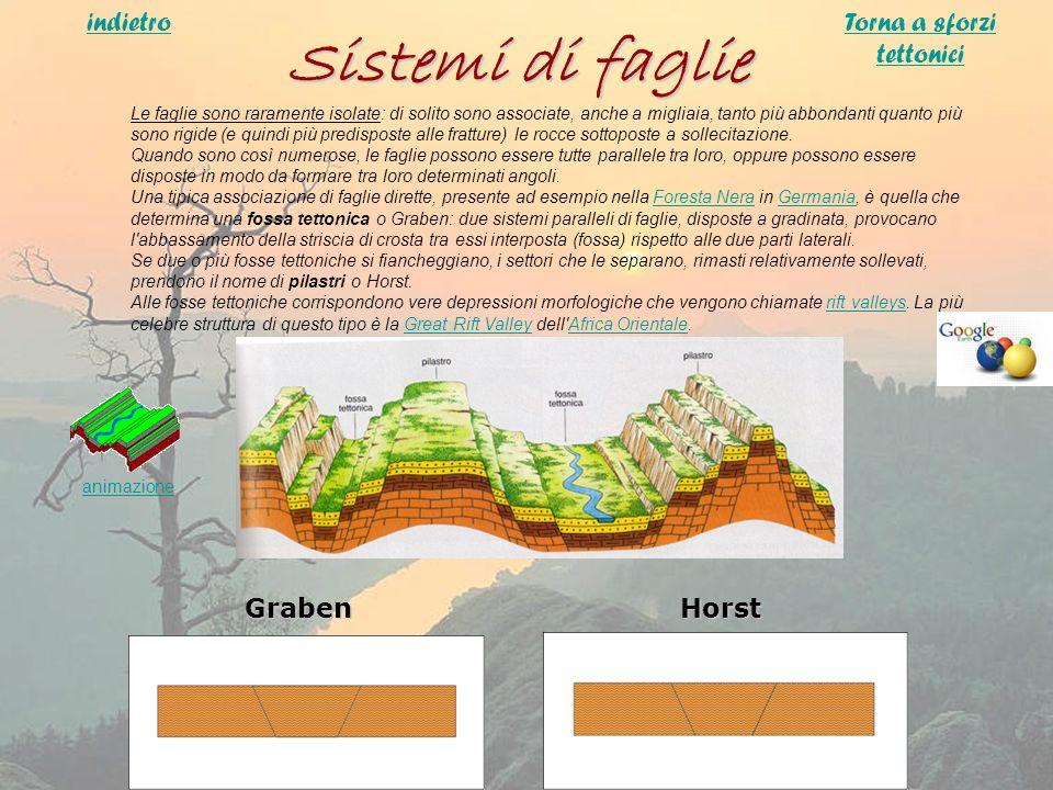 Sistemi di faglie Le faglie sono raramente isolate: di solito sono associate, anche a migliaia, tanto più abbondanti quanto più sono rigide (e quindi