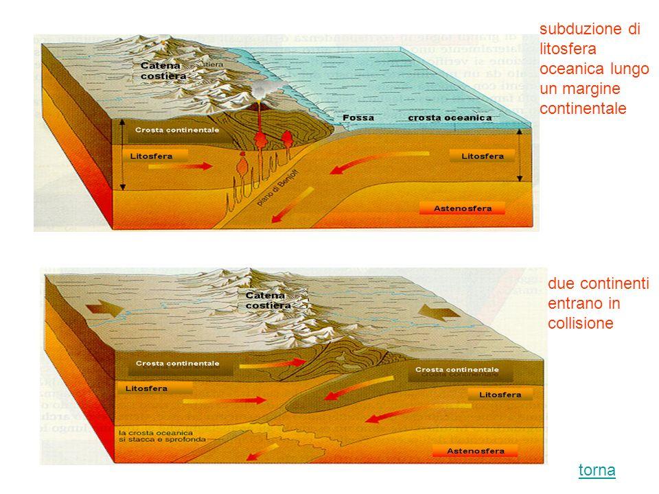 subduzione di litosfera oceanica lungo un margine continentale due continenti entrano in collisione torna