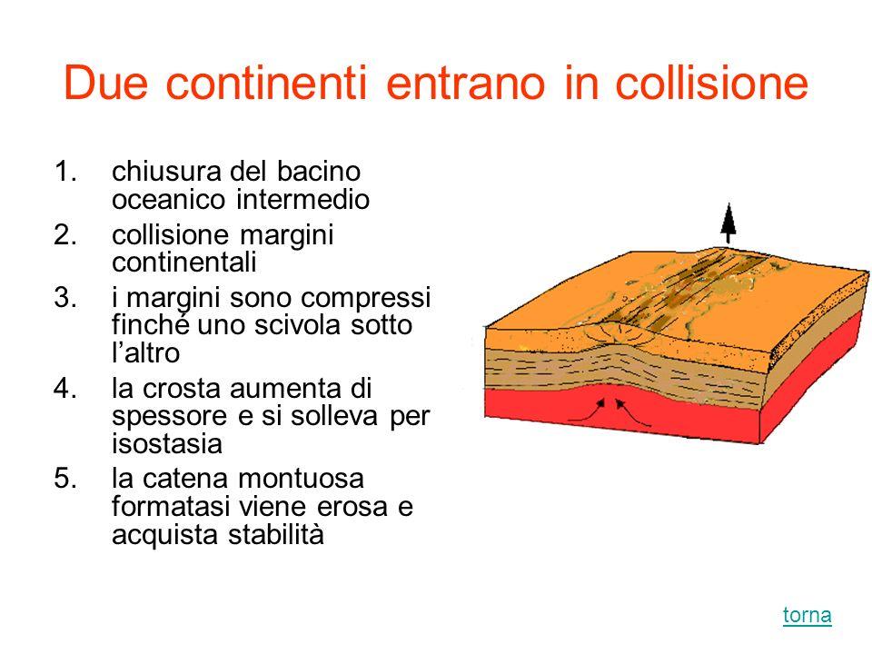 Due continenti entrano in collisione 1.chiusura del bacino oceanico intermedio 2.collisione margini continentali 3.i margini sono compressi finché uno
